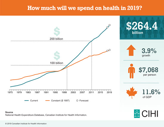 Inforgraphic depicting the upward trend in health expenditures from 1975 to 2019.
