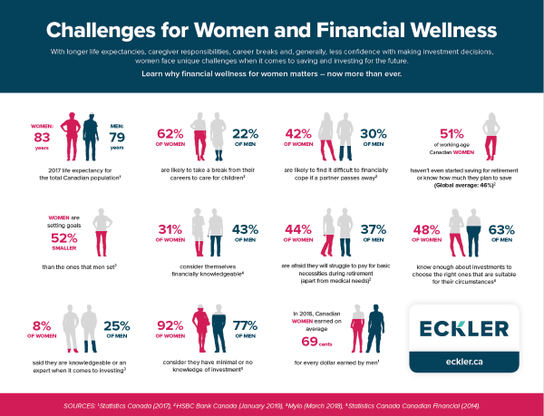 Financial Wellness infographic