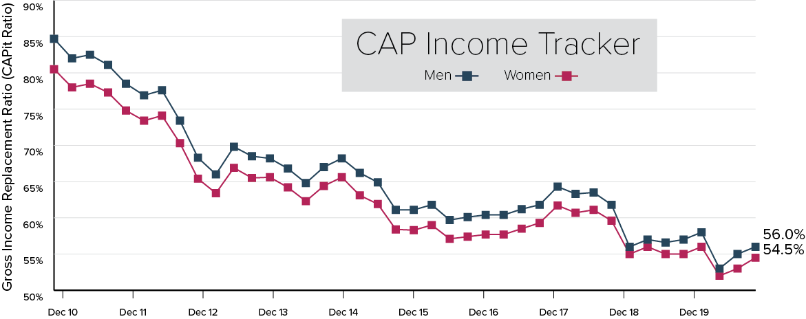 A line graph that depicts the Gross Income Replacement Ratio from Dec 2006 to December 2020 for both men and women. In December 2020, A typical male DC plan member retiring at age 65 at the end of September saw their gross income replacement ratio returned to 56.0% from the all-time low of 53.1% in March. For a female DC plan member, the ratio increased to 54.5% from the all-time low of 51.6% at the end of March.