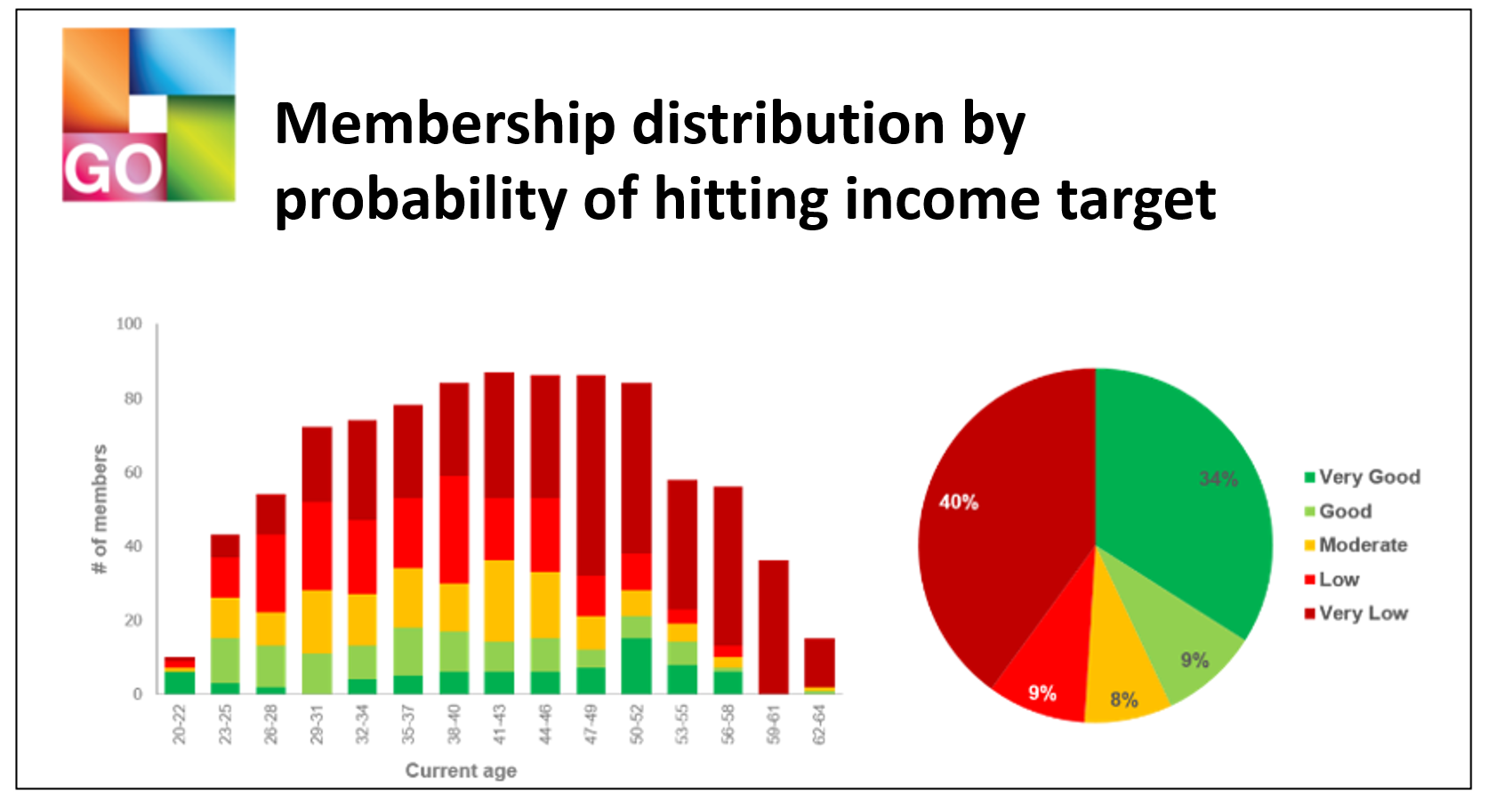 A sample bar graph and pie chart titled Member distribution by probability of hitting income target.