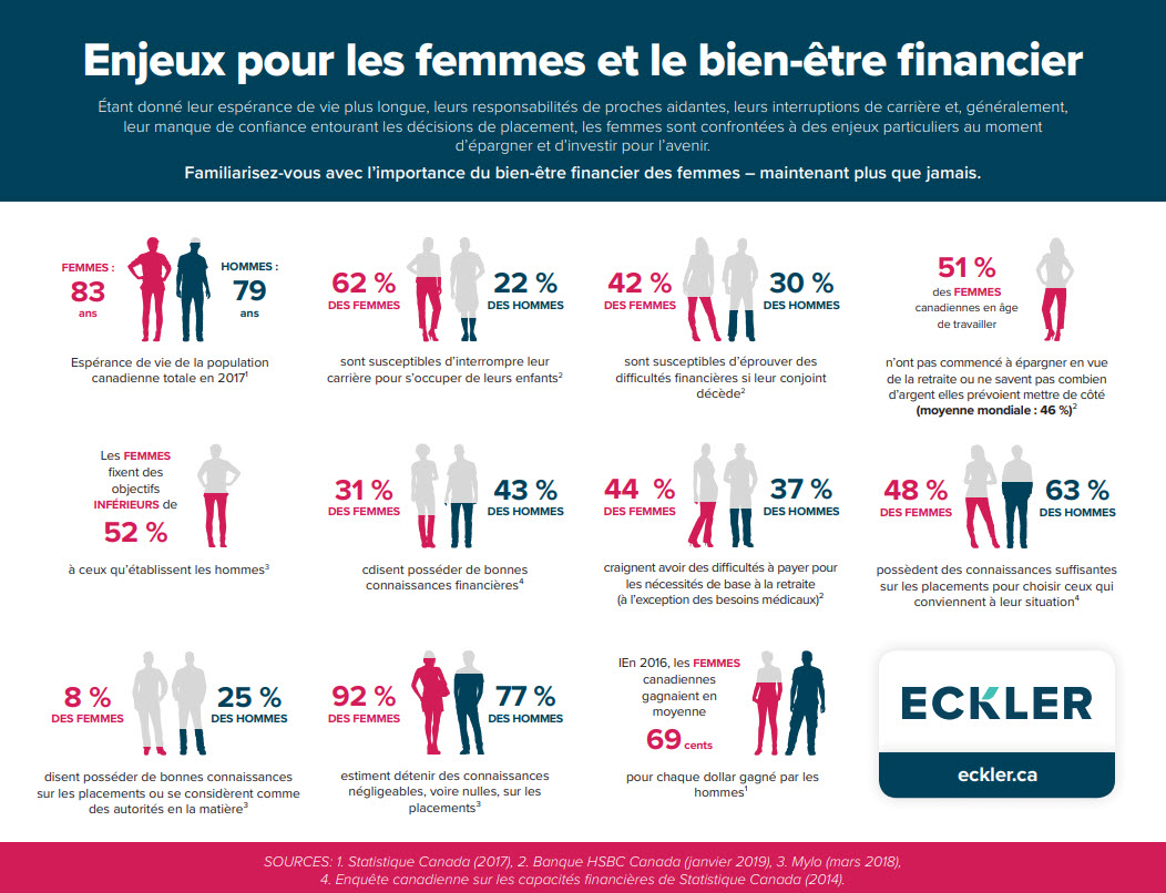 Enjeux pour les femmes et bien-être financier