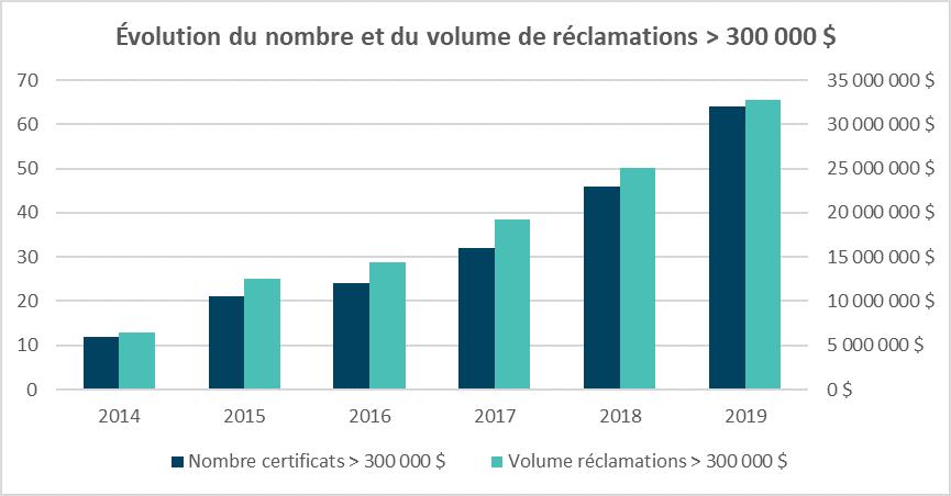 Ces certificats « catastrophiques » représentent donc près de 30 % de toutes les réclamations mutualisées en 2019.