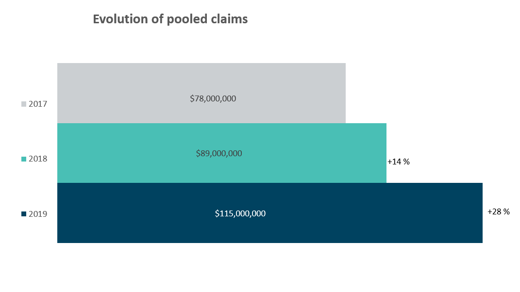 A bar graph that shows the evolution of pooled claims from 2017 ($78,000,000), 2018 ($89,000,000), and 2019 ($115,000,000).